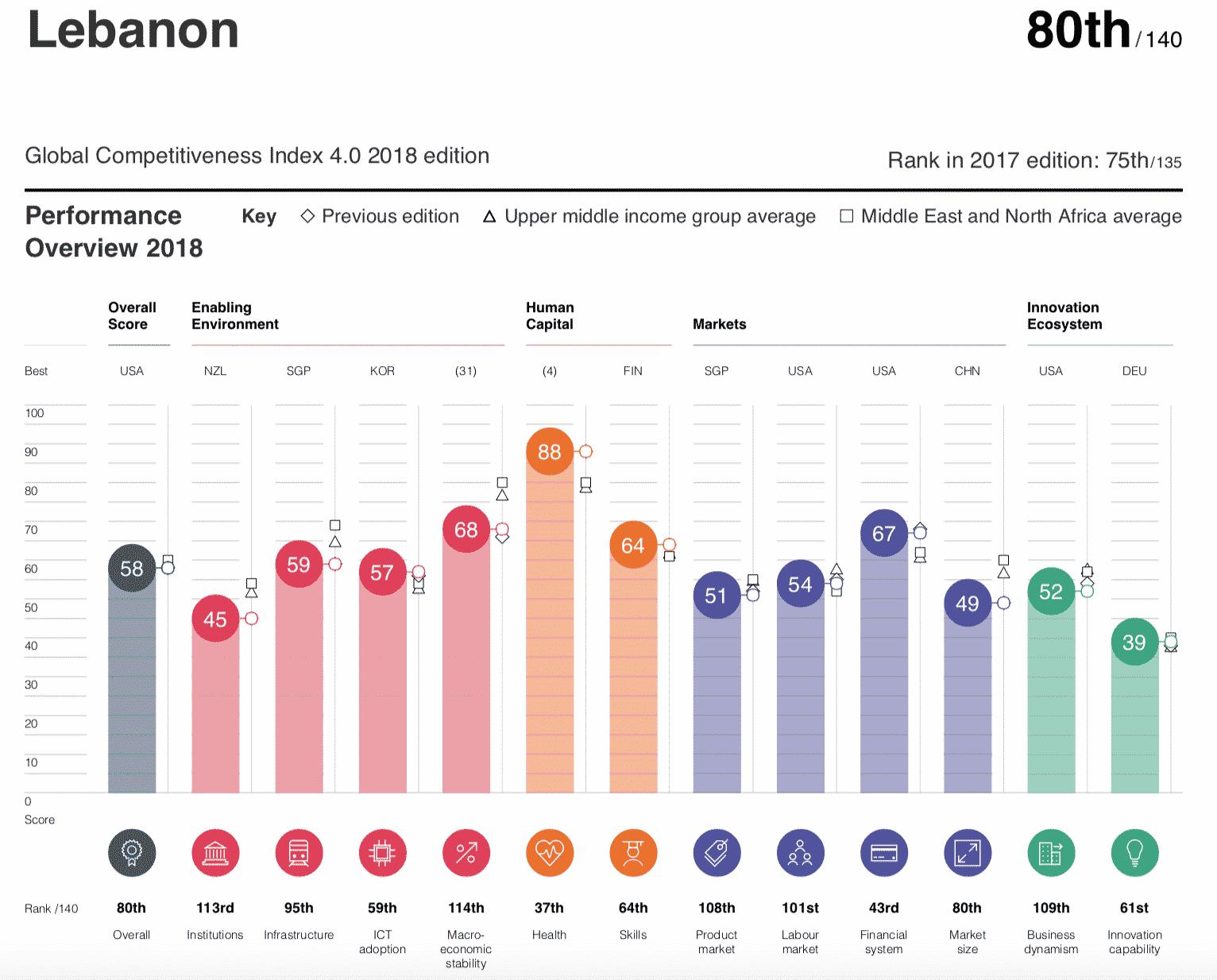Capture d'écran du Classement du Liban. Rapport 2018 du Forum Économique Mondial