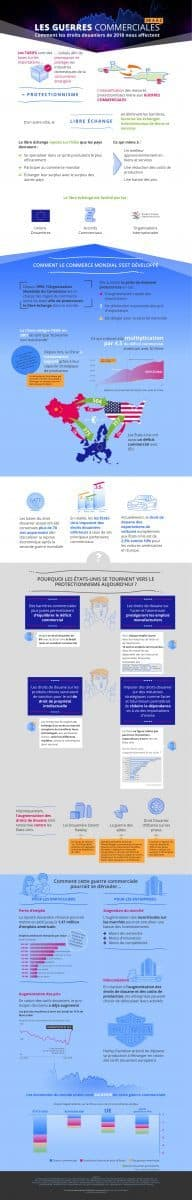 Infographie Guerres Commerciales Trade Machines