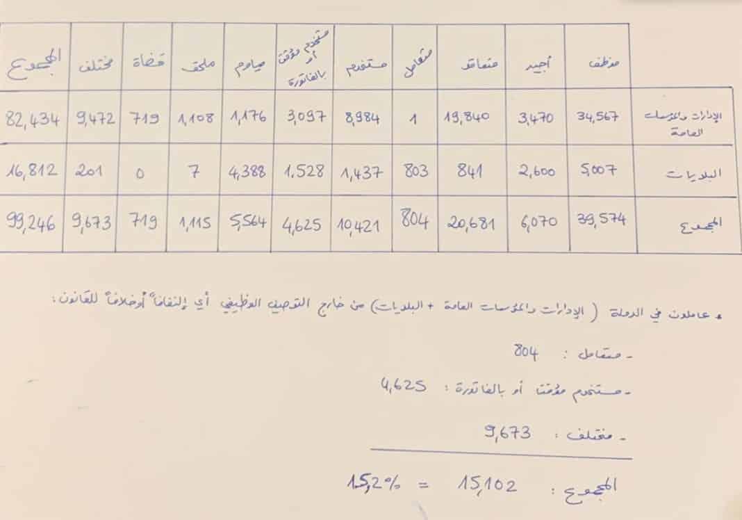 Le document du Député Alain Aoun montrant l'embauche illégale de plus de 15 000 personnes. Source Photo: twitter