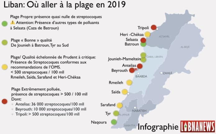 Infographie plage pollution liban