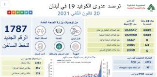 Coornavirus Bilan 20 Jan Liban
