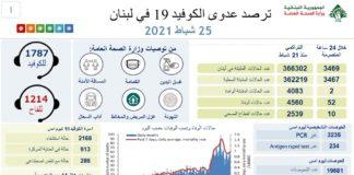 Coronavirus Bilan Liban 25 Fevrier