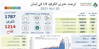 Coronavirus Bilan Liban 20 Fev