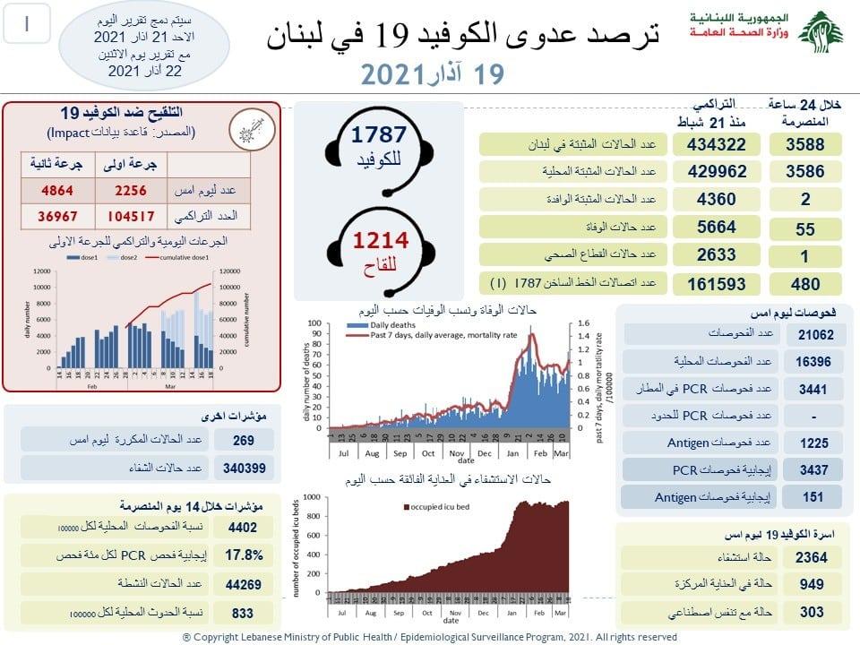 Coroanvirus Bilan Liban 19 Mars 2021