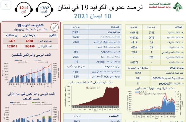 Coronavirus Bilan Liban 10 Avril 2021