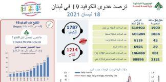 Coronavirus Bilan Liban 18 Avril