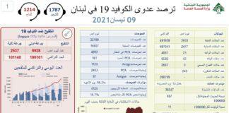 Coronavirus Bilan Liban 9 Avril